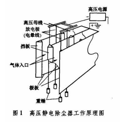 高压静电除尘设备原理图