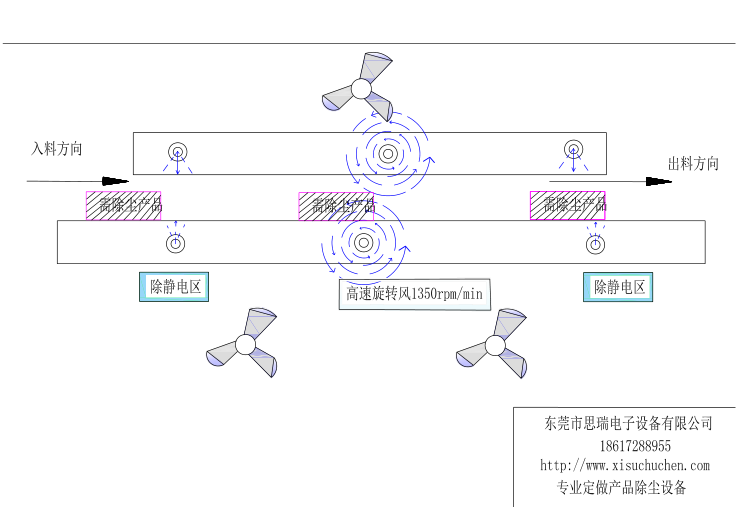 静电除尘设备运行原理图