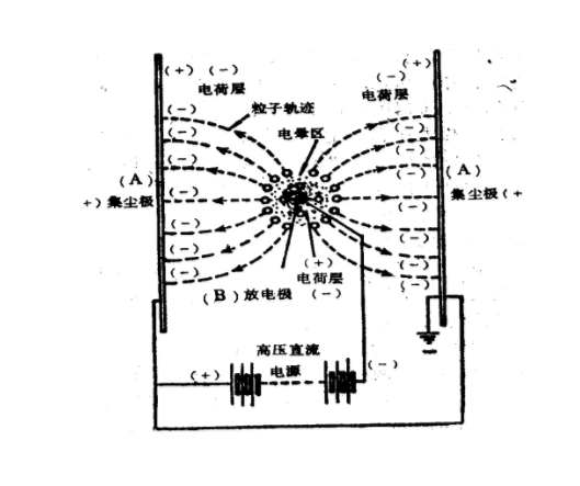 大型静电除尘设备运行原理图