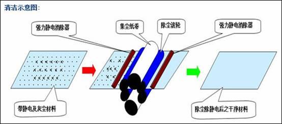 静电除尘机运行图