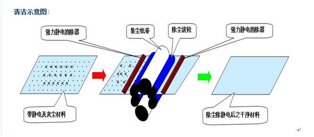 导光板除尘机运行图