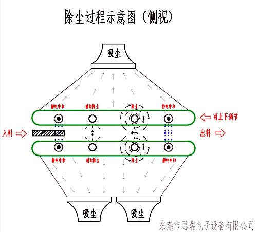 静电除尘设备运行结构图